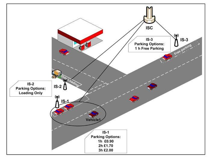 Figure 1. On-street parking system scenario