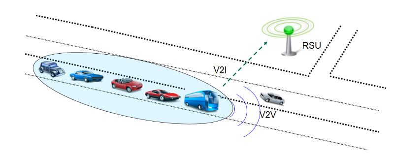 Figure 4. A platoon of vehicles