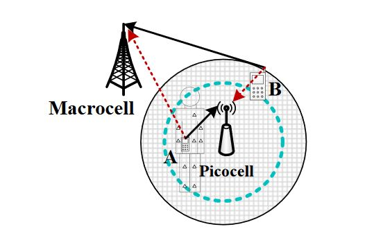 Figure 2. System model. Each picocell holds a circular boundary