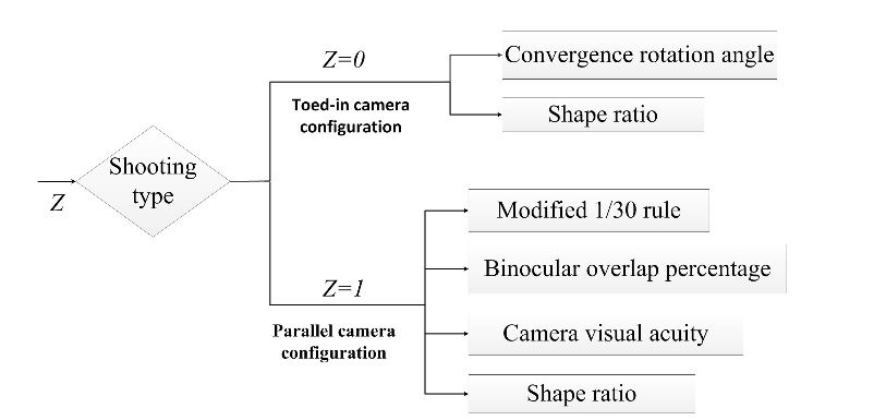 Figure 2. Objective stereo cameras' shooting quality evaluation criteria for long distances
