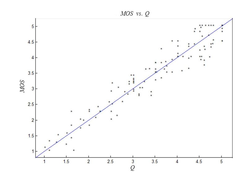 Figure 10. Schematic diagram of the correlation between quality score Q and subjective values MOS