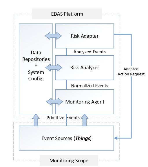 Figure 1. Abstract diagram of event-driven adaptive security architecture (EDAS) architecture