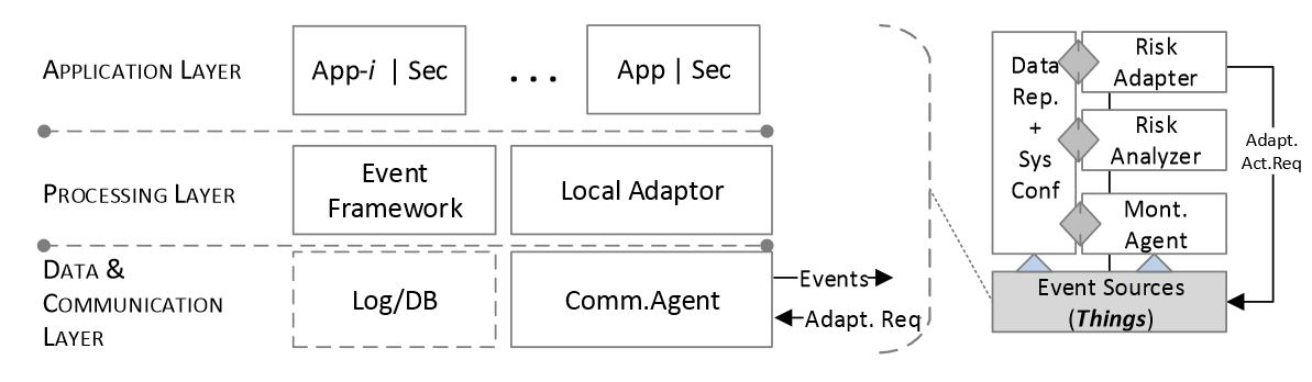 Figure 4. Event source abstraction