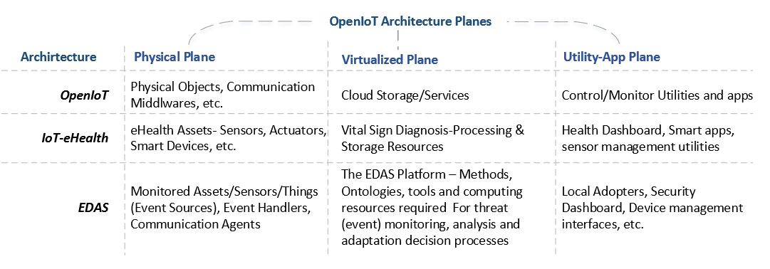 Figure 18. EDAS utilization in Open IoT architecture
