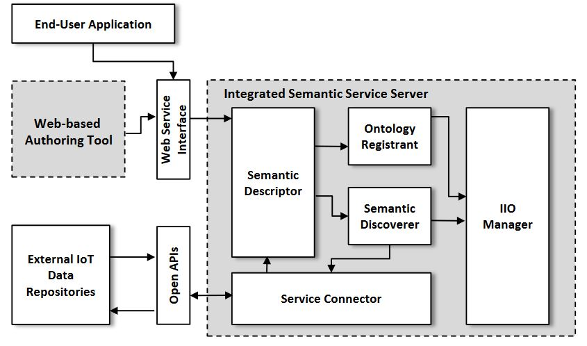 Figure 4. System architecture of the ISSP