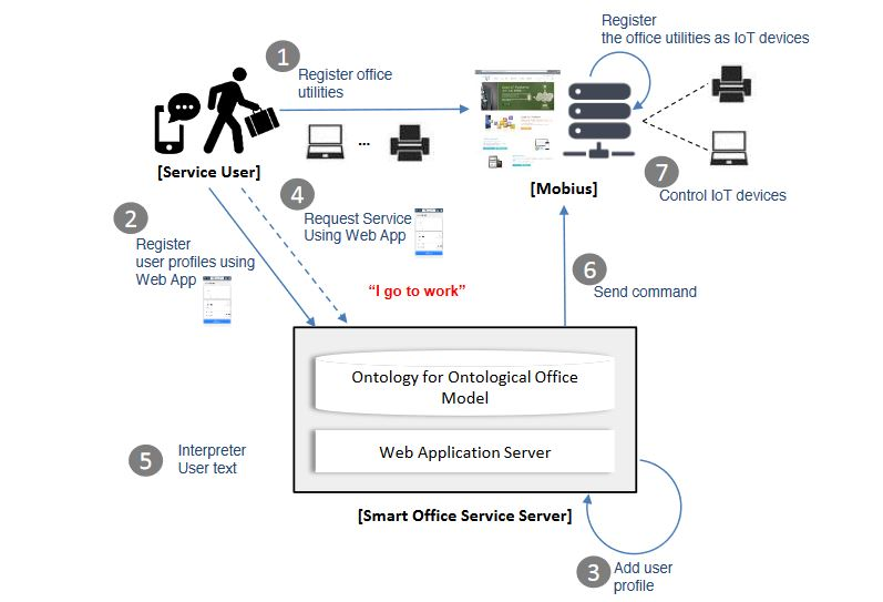 Figure 7. The service flow for the prototype service for the smart office