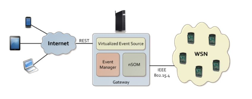Figure 1. Virtualization model scenario