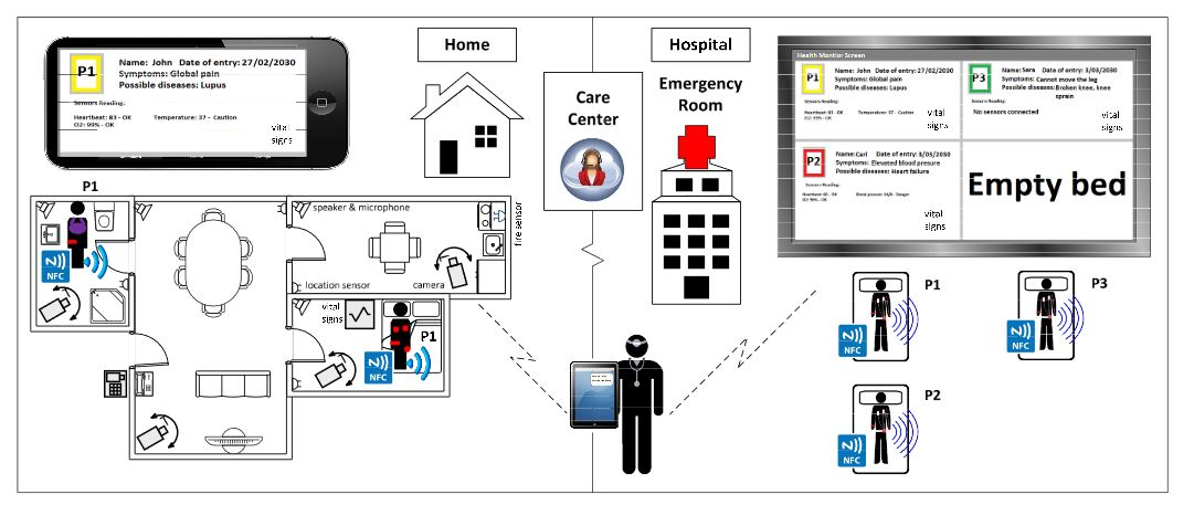Figure 2. Emergency monitoring system: remote ( home) and local monitoring (hospital)