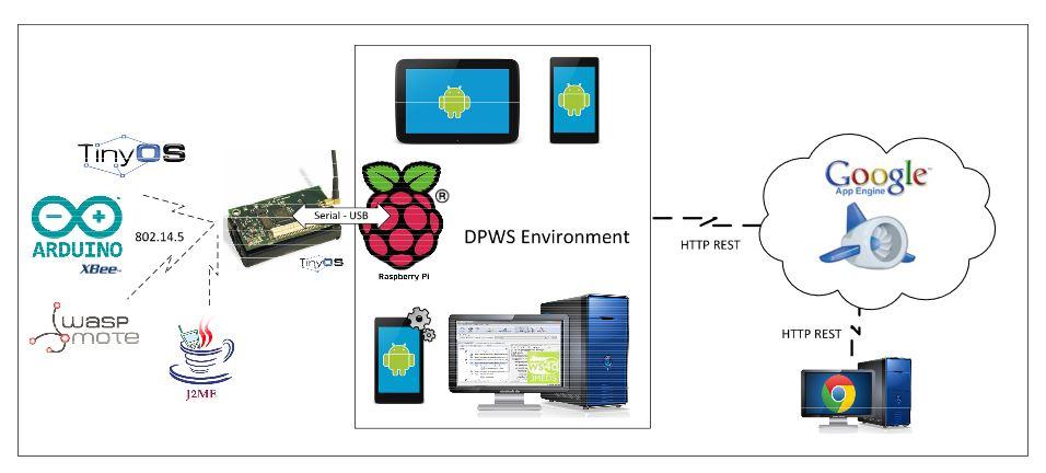 Figure 11. Technologies used for DEEP