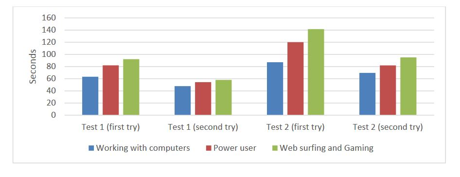 Figure 13. The time to perform two usability tests according to the user experience