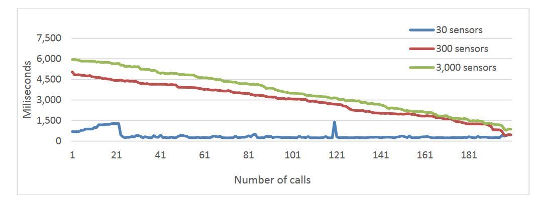 Figure 14. Platform average response with a single gateway