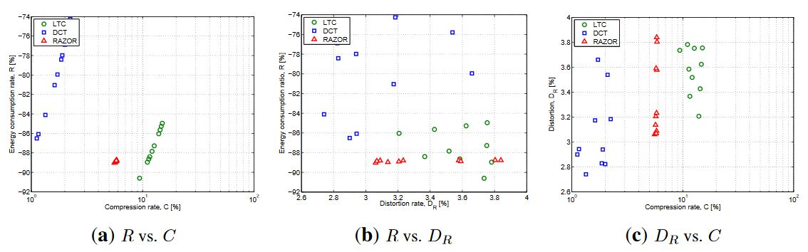 Figure 6. Performance comparison of three data compression solutions