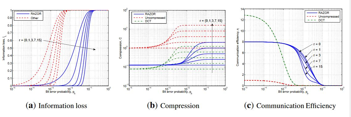 Figure 9. Performance evaluation in lossy channels varying the bit error probability