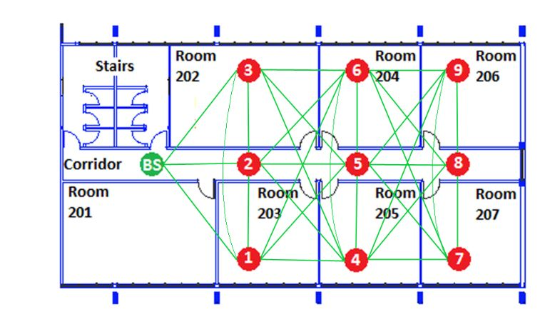 Figure 2. Testbed topology and connectivity map