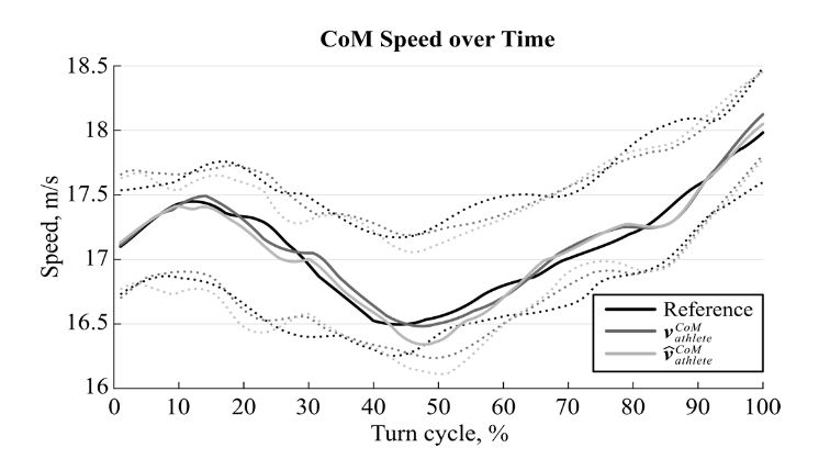 Figure 4. Reference speed (black) and estimated speed (dark and light grey) for the CoM