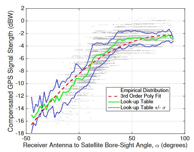 Figure 2. Empirical curve and calibration curves determined for mapping global positioning system