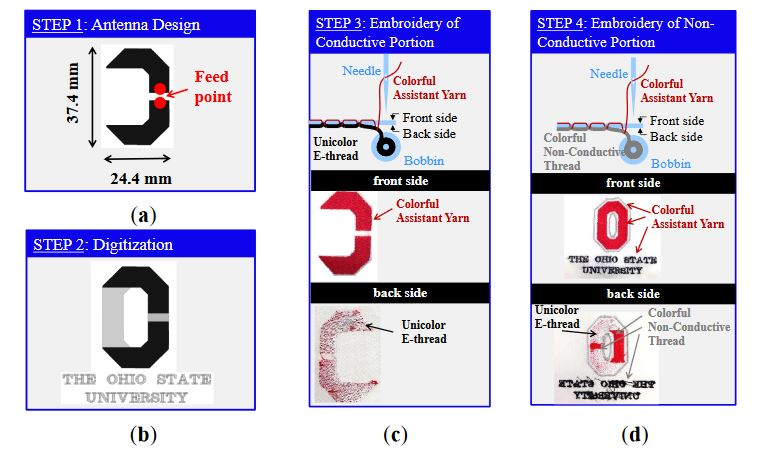 Figure 2. Proposed technology for colorful logo antennas: (a) STEP 1: antenna design