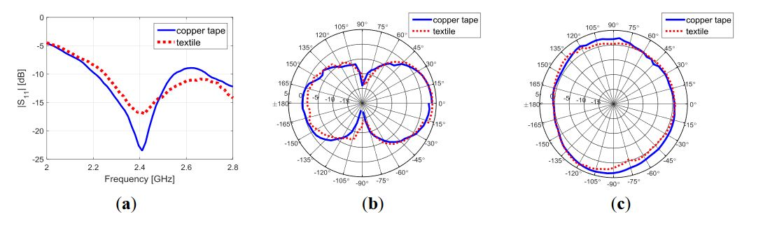 Figure 4. Measured performance of the textile and copper tape dipole prototypes