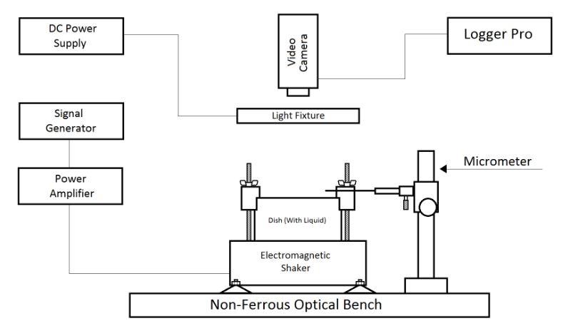 Figure 5 . Diagram of experimental apparatus used to obtain data