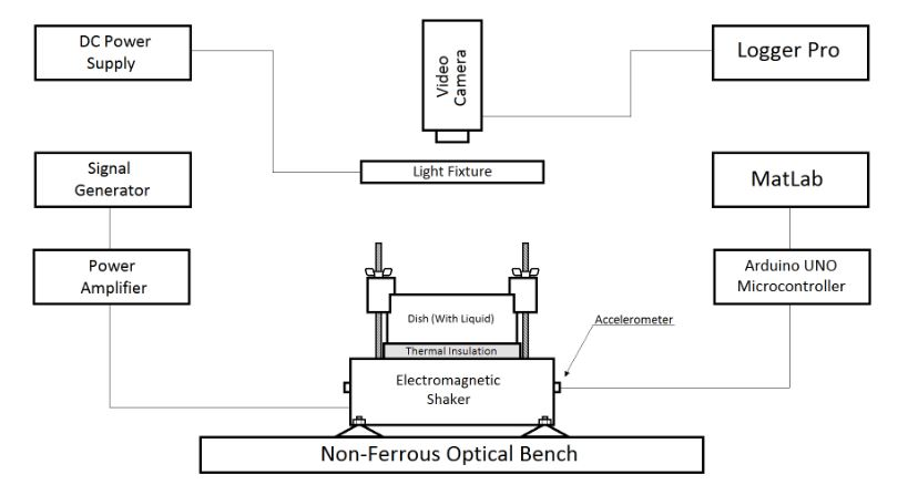 Figure 6 . Experimental apparatus, with improvements. Thermal insulation was added between the shaker and sample as well as the accelerometers and their associated data acquisition system