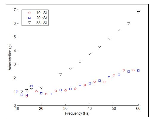 Figure 7. Pattern formation thresholds for 10, 20, and 38 cSt as a function of forcing frequency and acceleration. Note that the thresholds of 10 and 20 cSt are similar