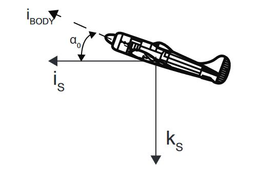 Figure 2.3:  Stability Axes Definition