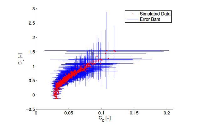 Figure 4.1: Heteroskedastic Error from Simulated Flight