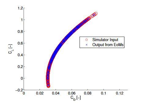 Figure 5.1: Data Analysis Verification