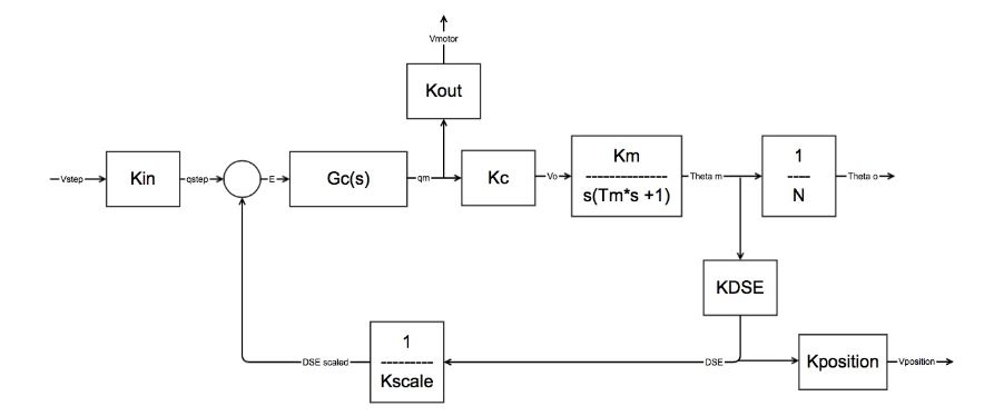 Figure 6 : Closed Loop Block Diagram for new Control Box
