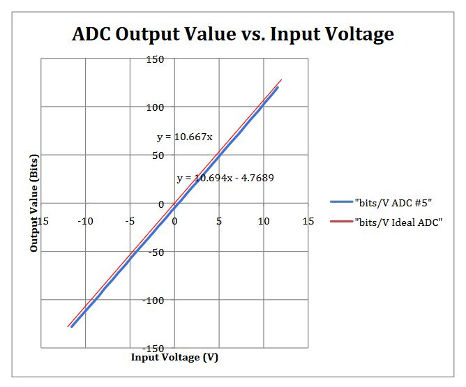 Figure 16 : Relationship between ADC input voltage and output value