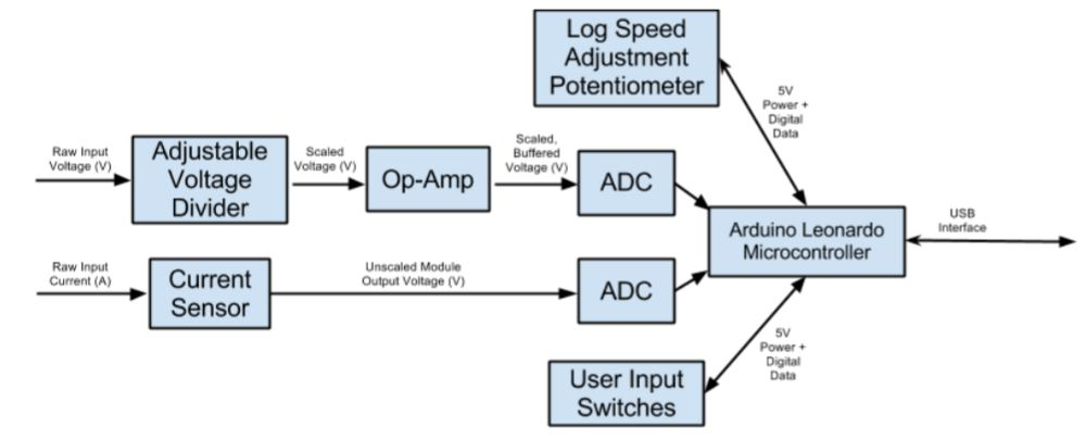 Figure 1: Block Diagram of System Components