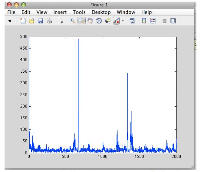 Figure 7. An example of the graph output in MATLAB at the end of the pitch detection program
