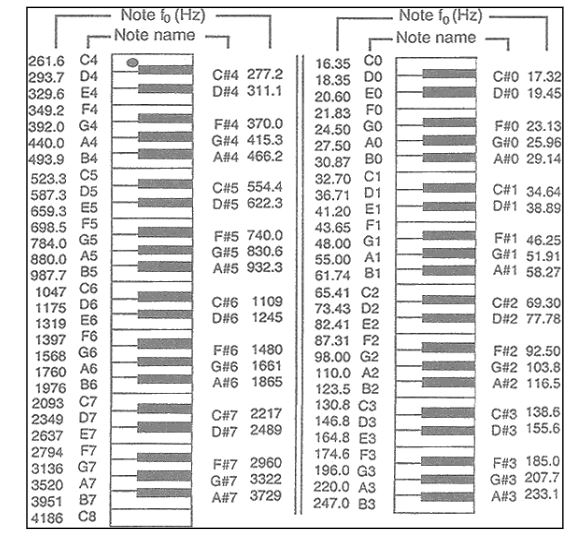 Figure 1: Fundamental Frequency Value Range in Western Music using Equal Temperament Tuning (Feilding)