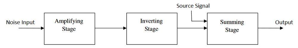 Figure 2: Block Diagram of Noise Cancelling Circuit