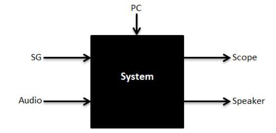 Figure 1 . System Blackbox Diagram