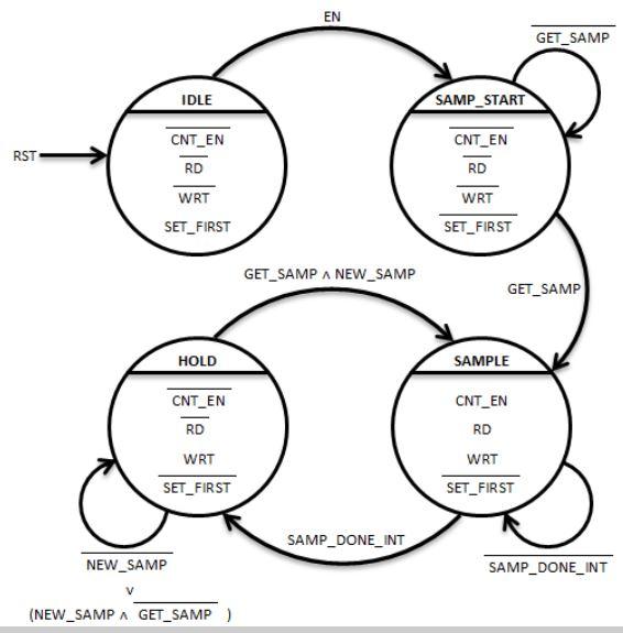 Figure 5. SAMPLE_CTRL.vhd State Transition Diagram