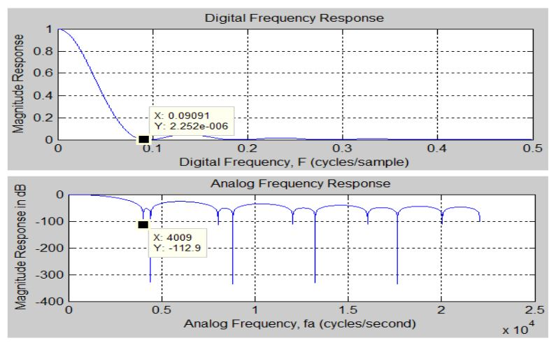 Figure 45 . NORMAL.vhd Test Case 1 Frequency Response Plot from MATLAB