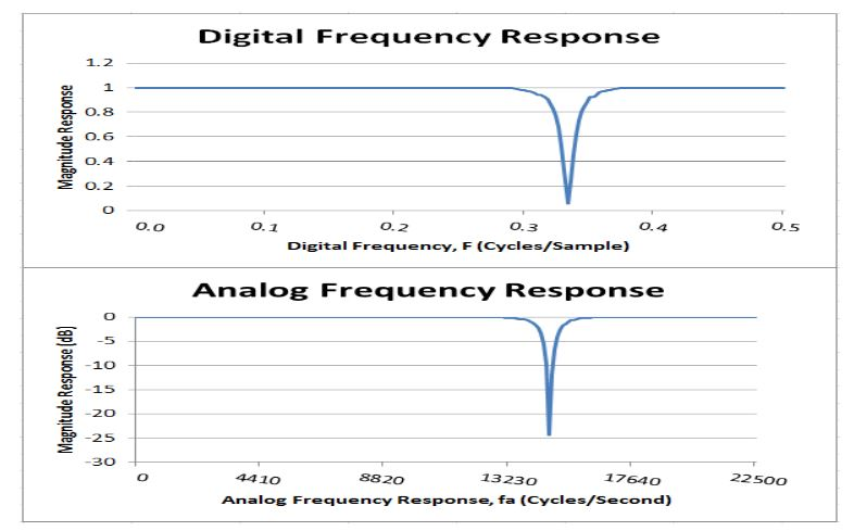 Figure 49 . NORMAL.vhd Test Case 2 Frequency Response Plot from Experimental Data