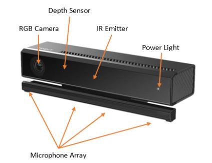 Figure 2.1: Microsoft Kinect v2 camera