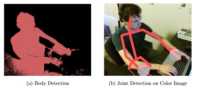 Figure 2.6: Unsuccessful body detection and resulting joint detection over-lay