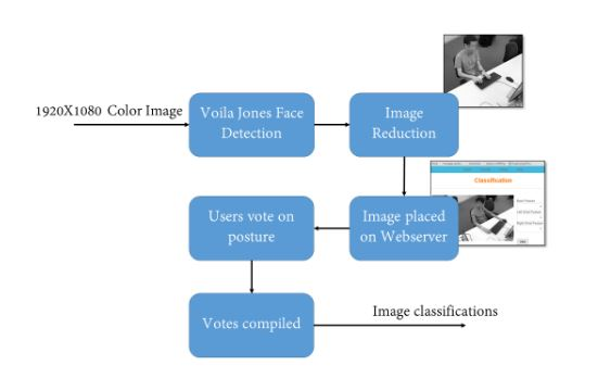 Figure 4.2: Steps to generate classifications for image frames