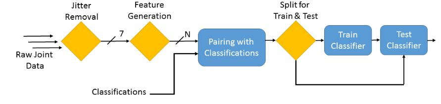 Figure 5.1: Overview of back classification test design