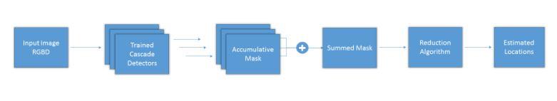 Figure 6.1: Overall flowchart of testing setup