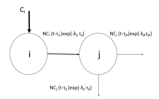 Figure 2.2: Firms i and j connected in a network