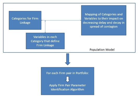 Figure 3.1: Framework to establish Contagion Spread Variables