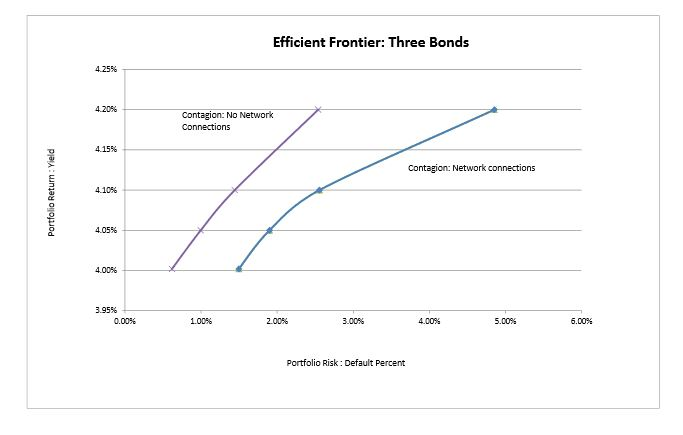 Figure 4.1: Efficient Frontier Three Bond Portfolio
