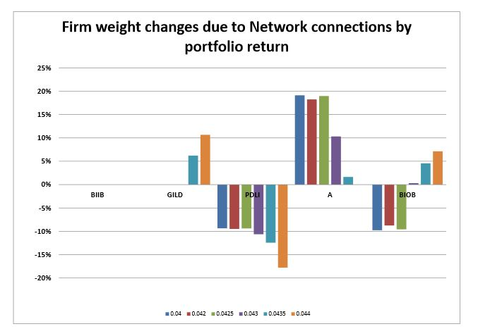 Figure 4.3: Portfolio Weight Changes due to Network Connections