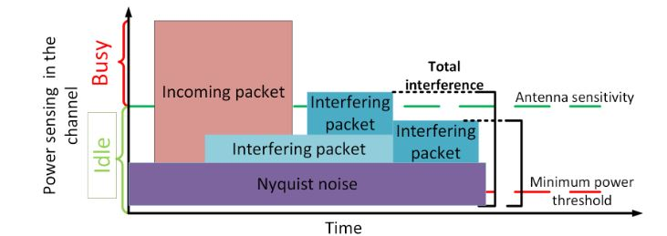 Figure 6. State of the channel and interference management of a wireless channel for a node in a network simulator