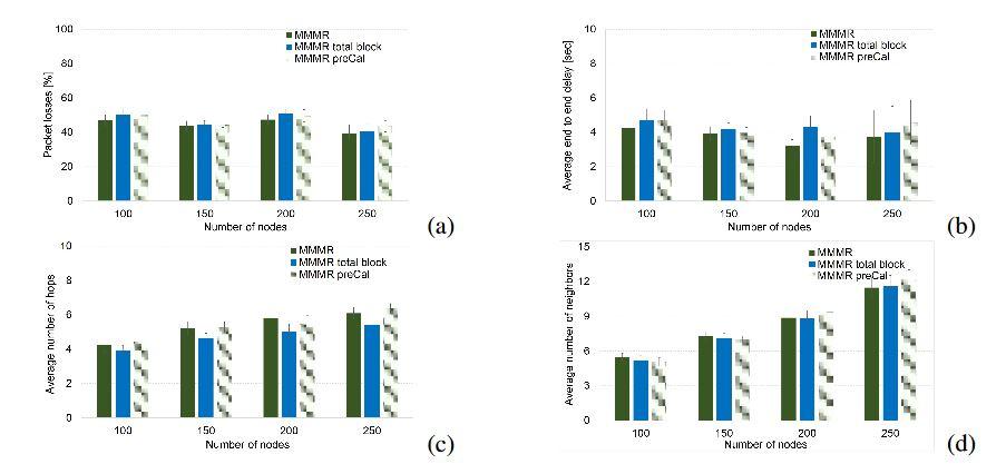 Figure 8. Building attenuation model comparison (Barcelona scenario)