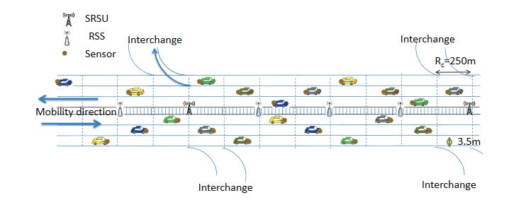 Figure 3. The proposed hybrid smart vehicular ad hoc network (SVANET) architecture
